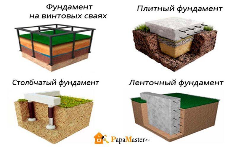 Выбор фундамента для дома из пеноблоков