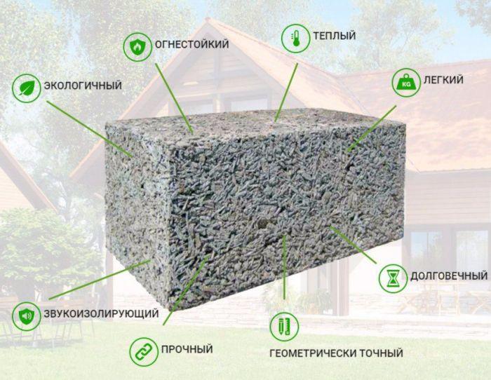 Характеристики блока